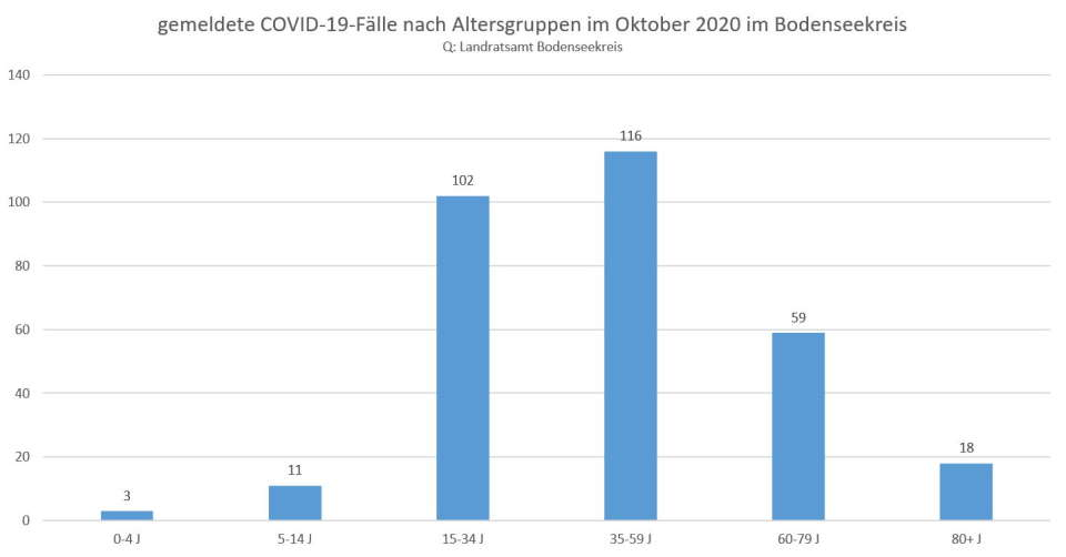 Corona-Wochenrückblick Bodenseekreis 02.11.2020
