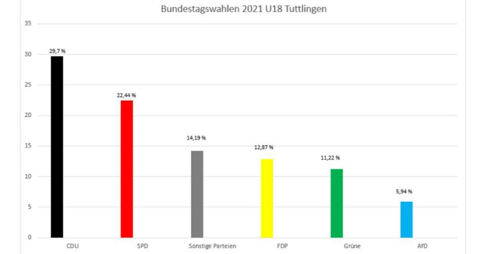 Wenn U18 Politik macht: Ergebnisse der Wahl der Jugendlichen im JuKuZ