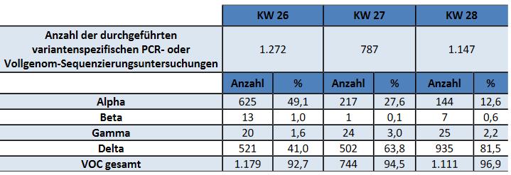 Eine Tabelle des Landesgesundheitsamtes Baden-Württemberg.
