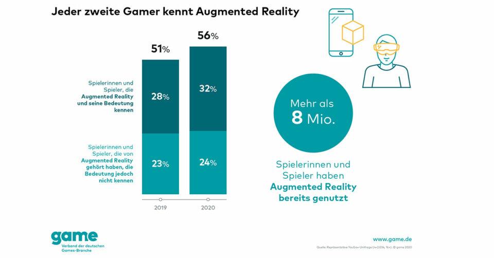 Immer mehr Menschen in Deutschland kennen Augmented Reality