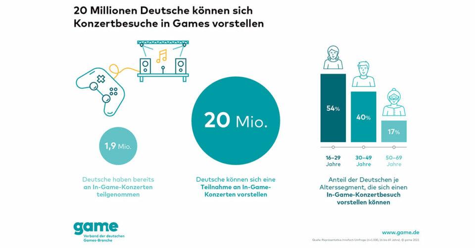 20 Millionen Deutsche können sich Konzertbesuche in Games vorstellen
