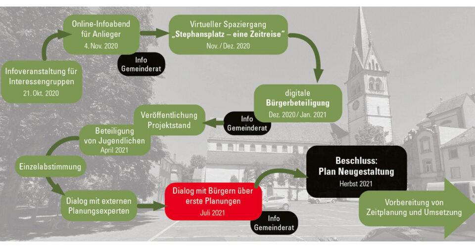 """Planungsdialog zum """"neuen"""" Stephansplatz geplant"""